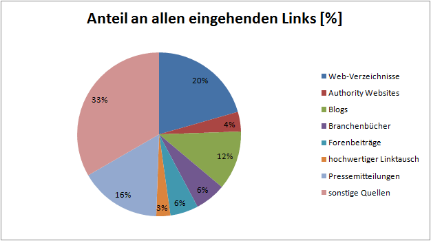 Backlink-Analyse-Kuchendiagramm